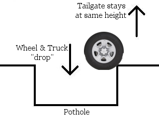 Toyota Tundra tailgate design flaw explained
