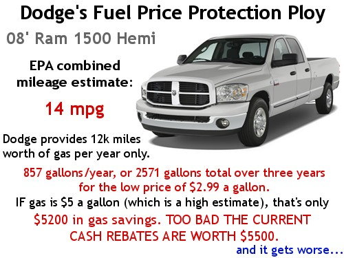 Dodge's fuel price protection program is a bad deal