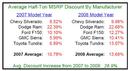 average-truck-msrp-discounts-07-08