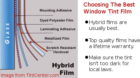 Choosing the best window tint film. Image from TintCenter.com.