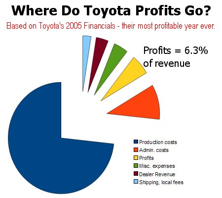 Toyota profit as a percentage of vehicle revenue.