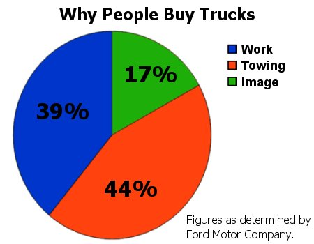 Percentage of consumers who use trucks for work, towing, or projecting an image.