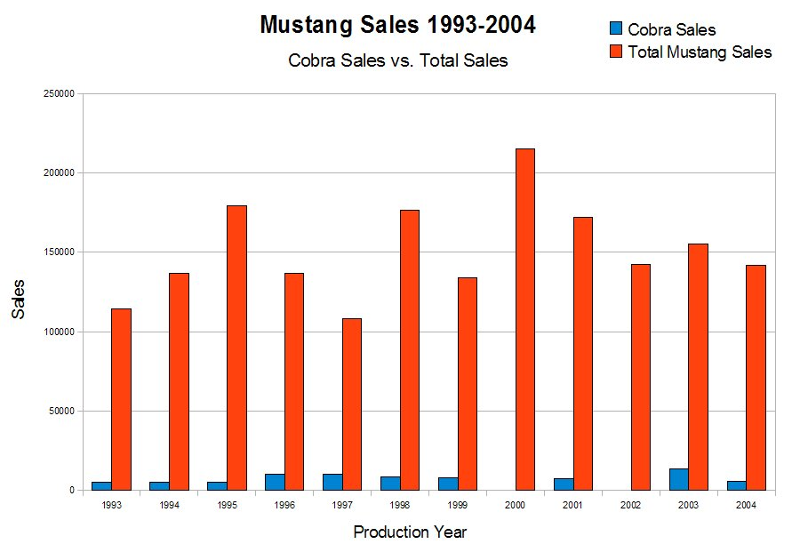 Mustang Sales - Regular vs Cobra, 1993-2004