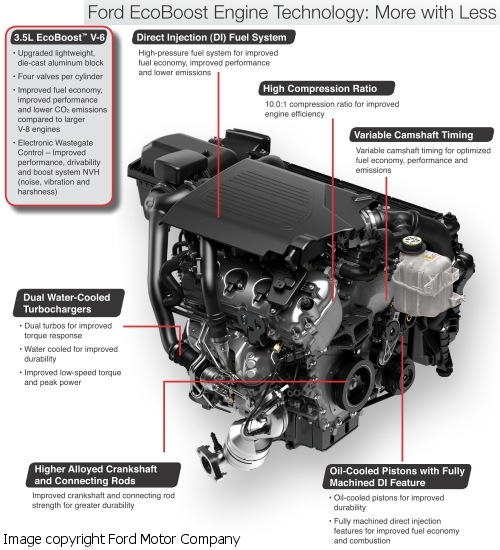 3.5 Ecoboost Reliability >> Ford S New Twin Turbo V6 F150 Raises Longevity And