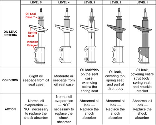 When To Replace Shocks And Struts >> Knowing When To Replace Your Shocks Tundra Headquarters Blog
