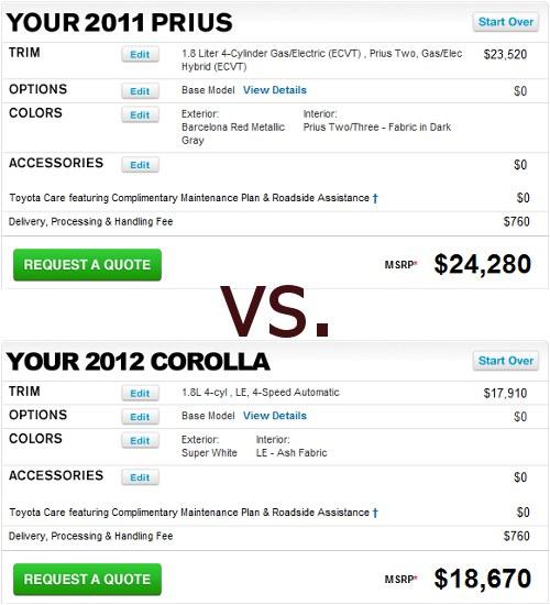 Prius vs Corolla - price comparison