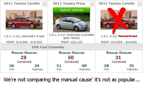 Prius vs Corolla - Fuel Economy
