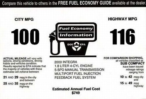 Advertised Fuel Economy Lies