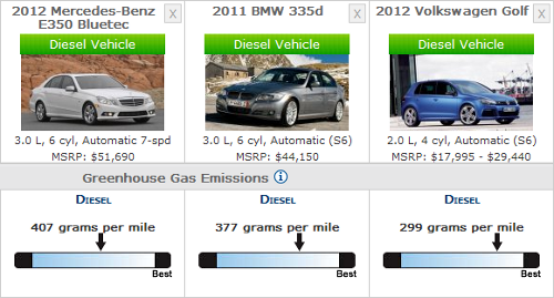 2012 Diesel Vehicle CO2 emissions per mile
