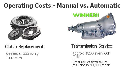 How Much Does It Cost To Replace A Transmission >> The Manual Transmission Is Dead Tundra Headquarters Blog