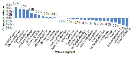 Truck sales and gas prices