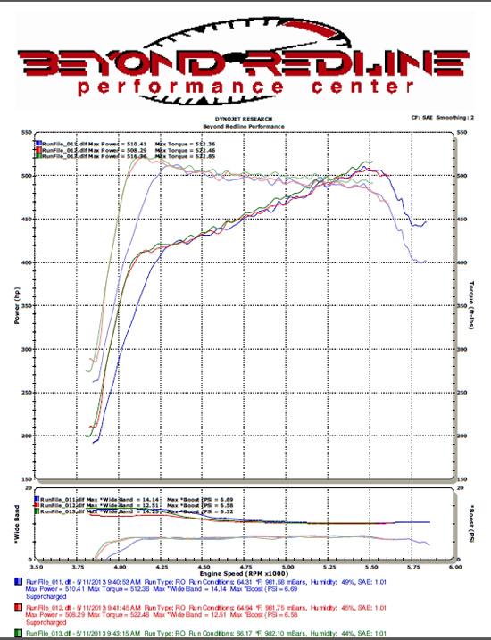Toyota Tundra Improved MPG, HP - G-Tek Fab SABM Kit Available Dyno Testing