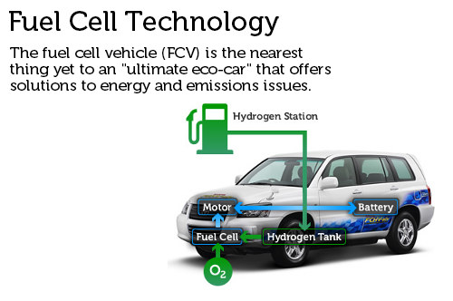 Toyota fuel cell tech