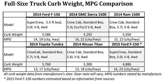 Toyota Tundra Curb Weight Comparison - Ford, GMC, Ram