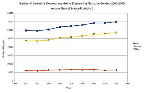 Engineering degrees - male vs female graduation rates