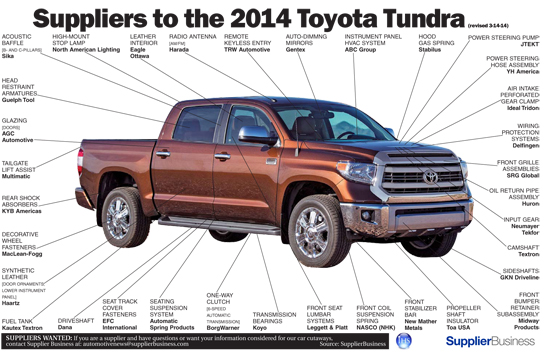 2014 Toyota Tundra Suppliers