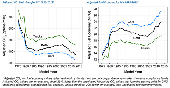 US average fuel economy