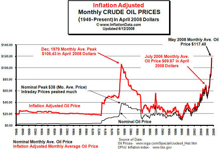 Inflation-adjusted crude oil pricing