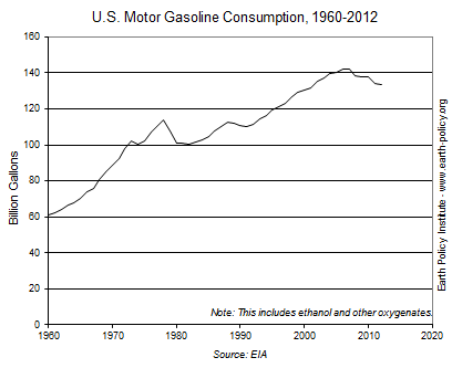 US gasoline consumption by year