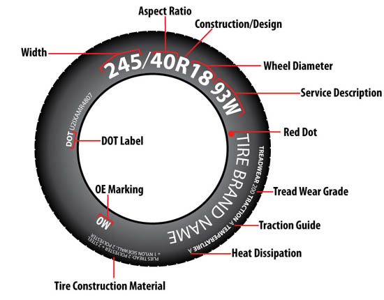 How to Crack the Tire Code