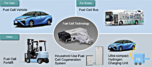 Fuel cells power many types of vehicles
