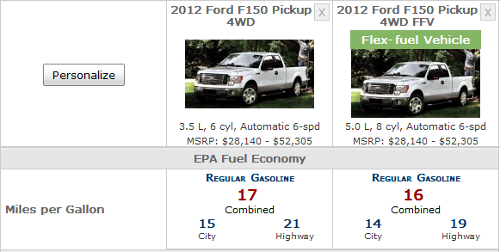 EcoBoost vs 5.0L Fuel Cost