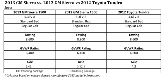 Sierra And Tundra Towing Comparisons